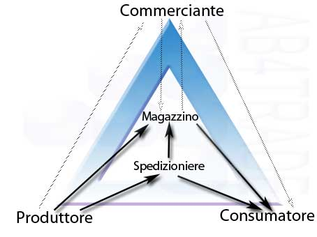 triangolo del commercio